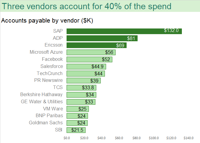 Bar chart on accounts payable in descending order of values and highlighted for top-three spends by vendor - data storytelling step two